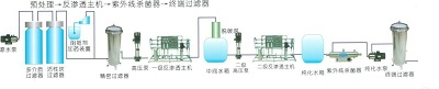 实验室纯水系统工程